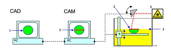 Click vào ảnh để xem ảnh lớn hơn.  Name:800px-CAD_CAM.png Views:0 Size:32.4 KB ID:73662