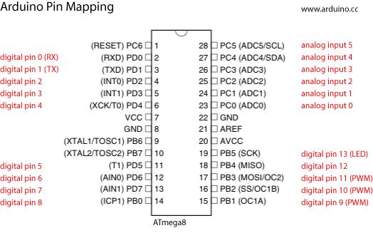 Click vào ảnh để xem ảnh lớn hơn.  Name:arduino-to-atmega8-pins.png Views:301 Size:19.0 KB ID:520