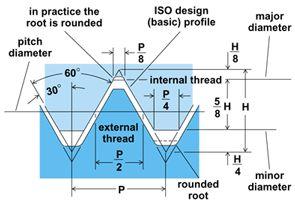 Click vào ảnh để xem ảnh lớn hơn.  Name:ISO-metric-internal-and-external-thread-design-profiles.jpg Views:243 Size:14.4 KB ID:1464