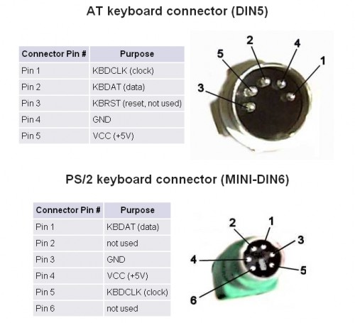 Click vào ảnh để xem ảnh lớn hơn.  Name:PS2-pinout-500x455.jpg Views:175 Size:41.8 KB ID:5006