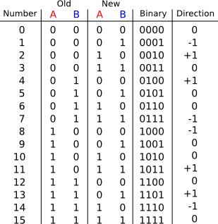 Click vào ảnh để xem ảnh lớn hơn.  Name:quadrature_table.png Views:360 Size:24.5 KB ID:7499