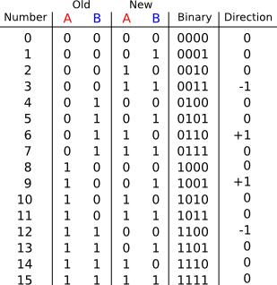 Click vào ảnh để xem ảnh lớn hơn.  Name:quadrature_table_half_res.png Views:360 Size:23.9 KB ID:7500